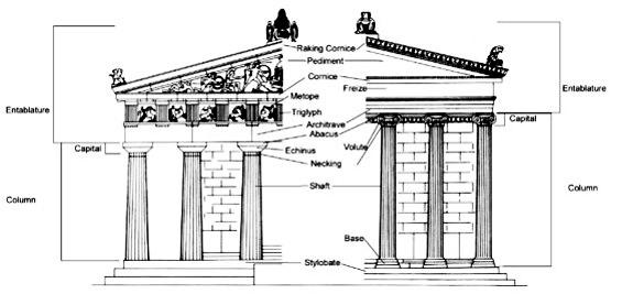 tapınak bölümleri